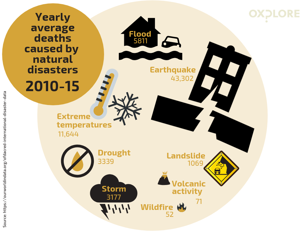 Infographic showing most deadly natural disasters from 2010-2015: see source link for full info