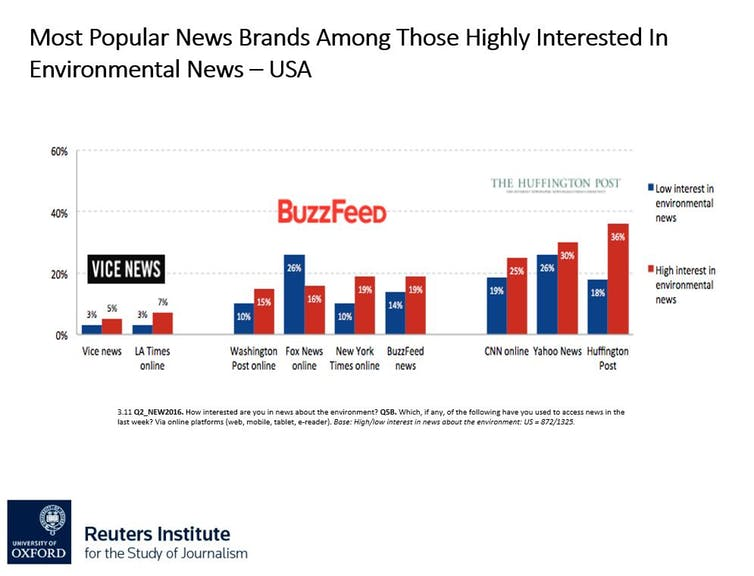 Infographic of News Brands Among Those Highly Interested in Environmental News - USA