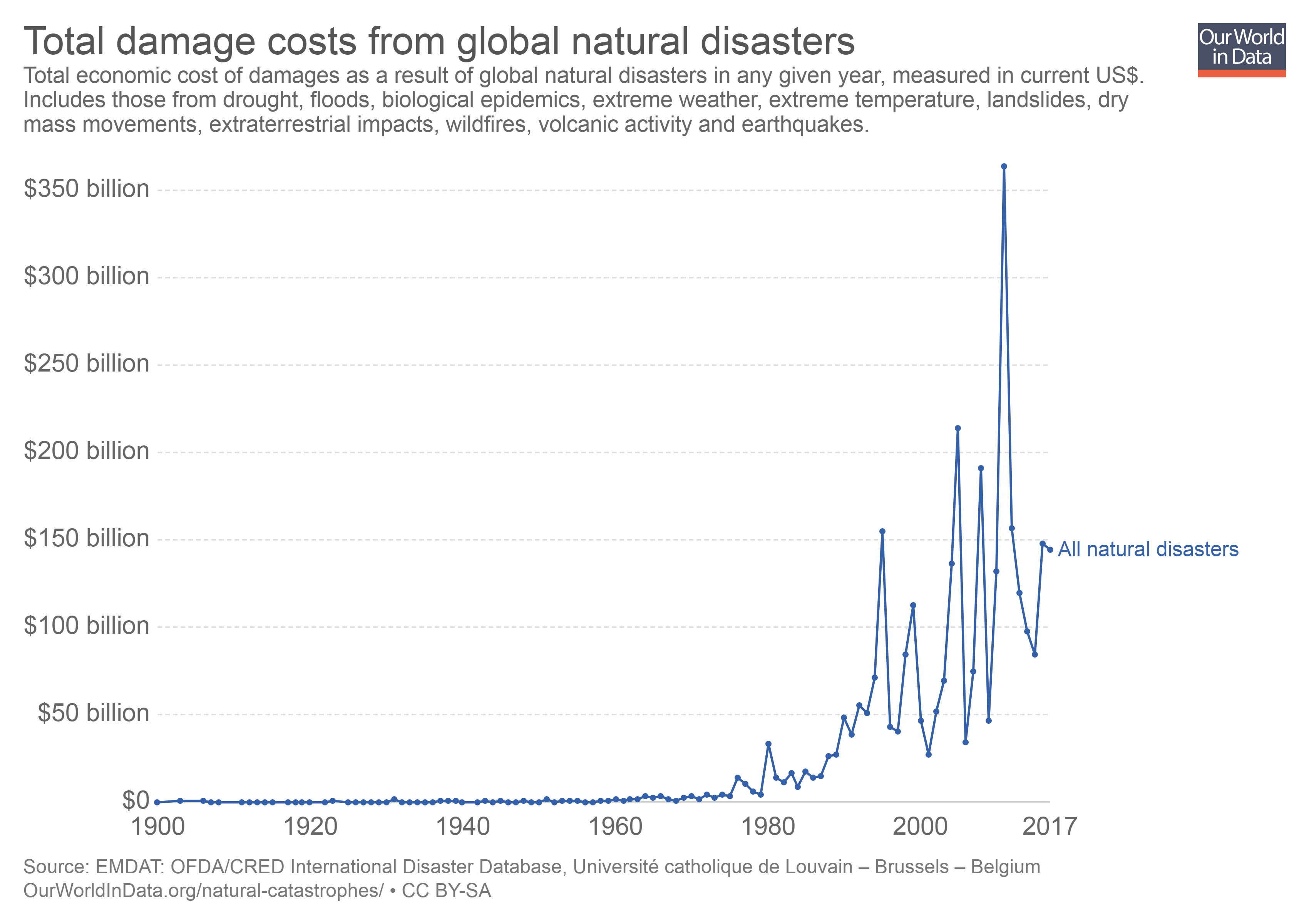 Graph showing natural disaster costs 1900-2016