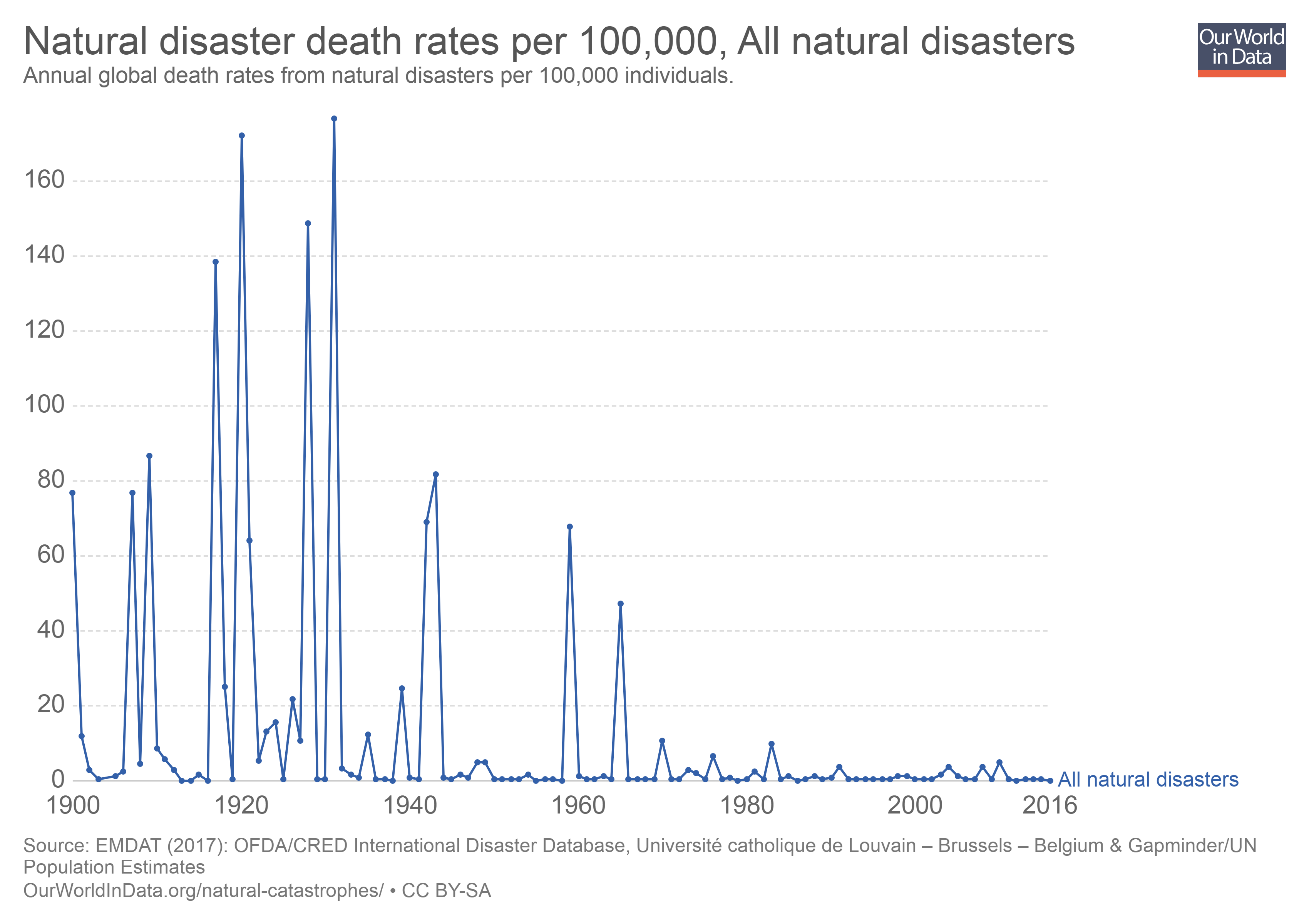 Map showing natural disaster death rates 1900-2016